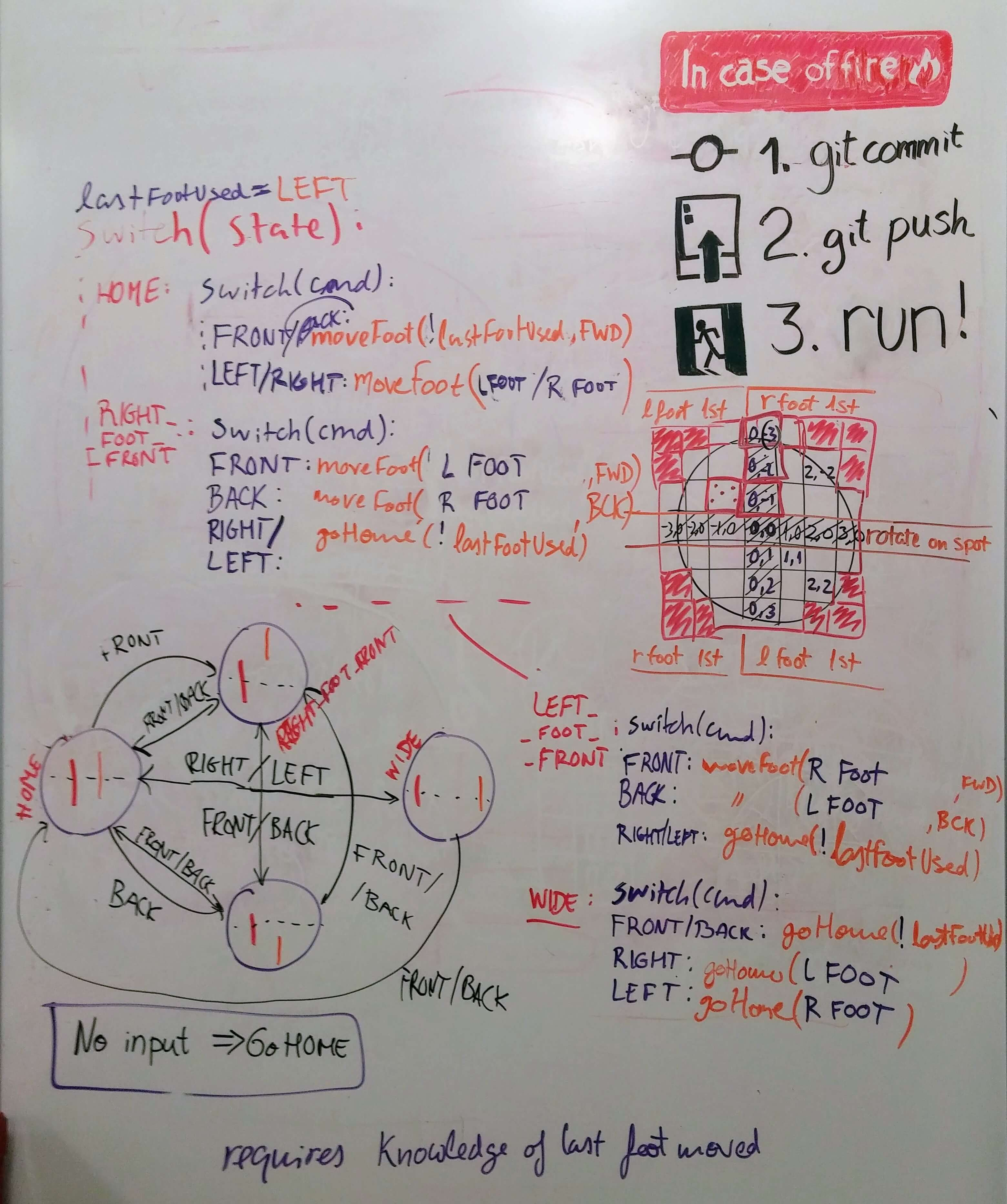 White board with pseudocode